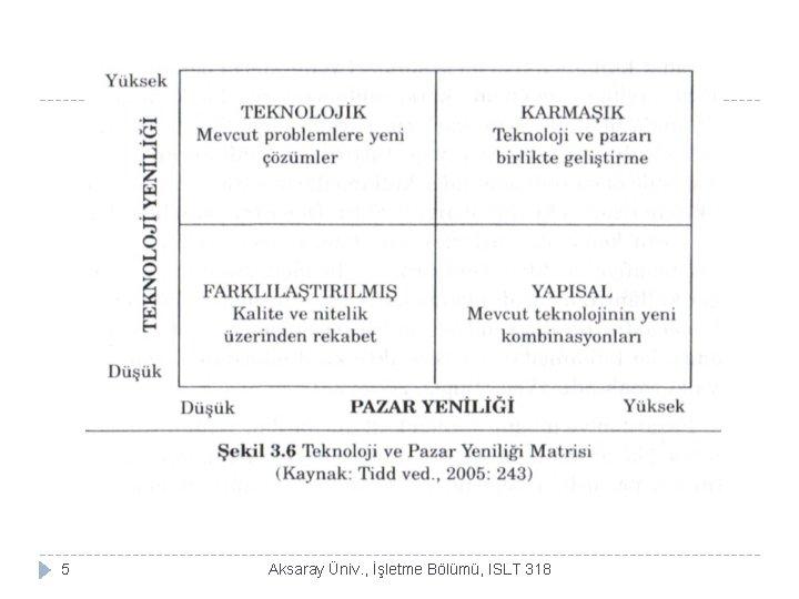 5 Aksaray Üniv. , İşletme Bölümü, ISLT 318