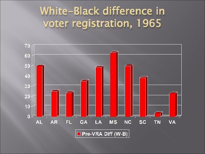 White-Black difference in voter registration, 1965