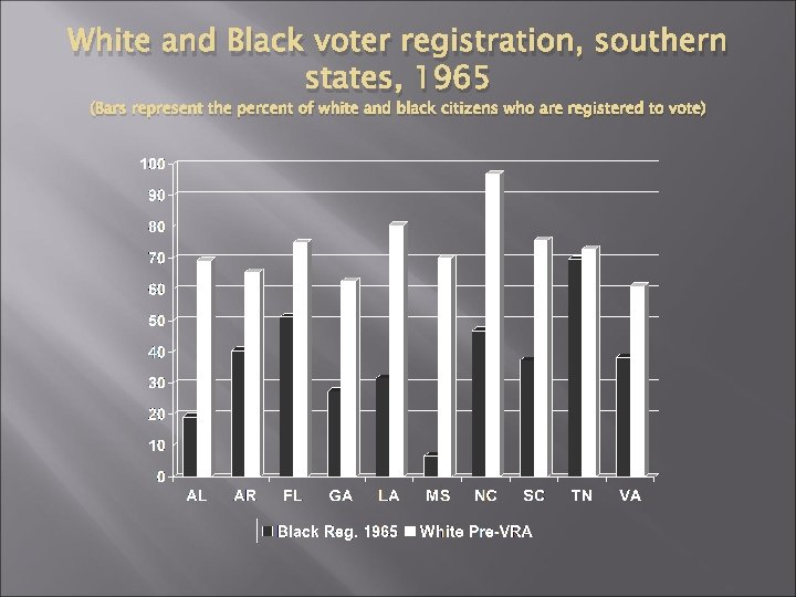 White and Black voter registration, southern states, 1965 (Bars represent the percent of white