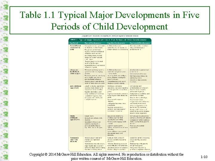 Table 1. 1 Typical Major Developments in Five Periods of Child Development Copyright ©