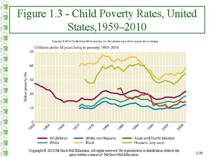 Figure 1. 3 - Child Poverty Rates, United States, 1959– 2010 Copyright © 2014