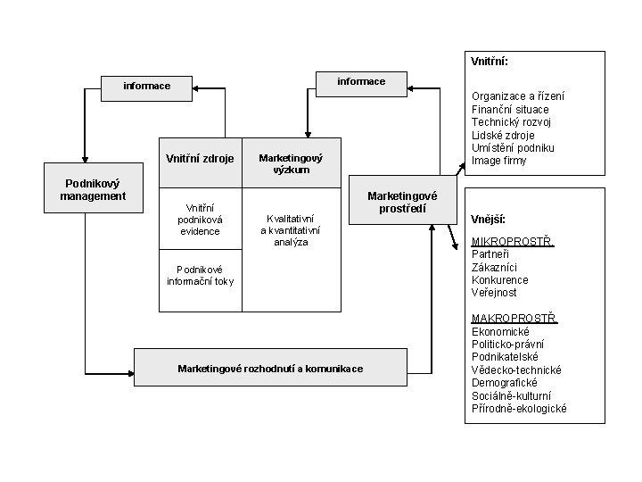 Vnitřní: informace Vnitřní zdroje Podnikový management Vnitřní podniková evidence Organizace a řízení Finanční situace