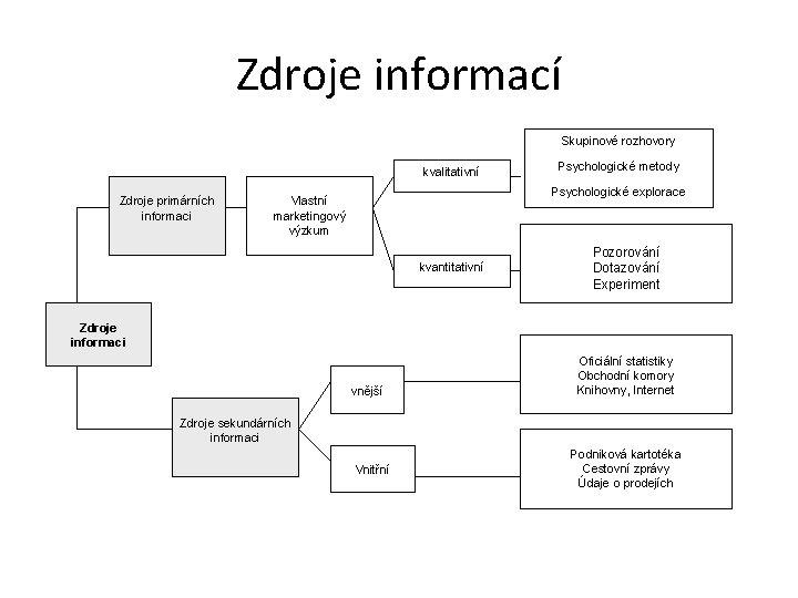 Zdroje informací Skupinové rozhovory kvalitativní Zdroje primárních informaci Psychologické metody Psychologické explorace Vlastní marketingový