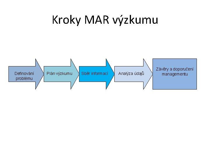 Kroky MAR výzkumu Definování problému Plán výzkumu Sběr informací Analýza údajů Závěry a doporučení