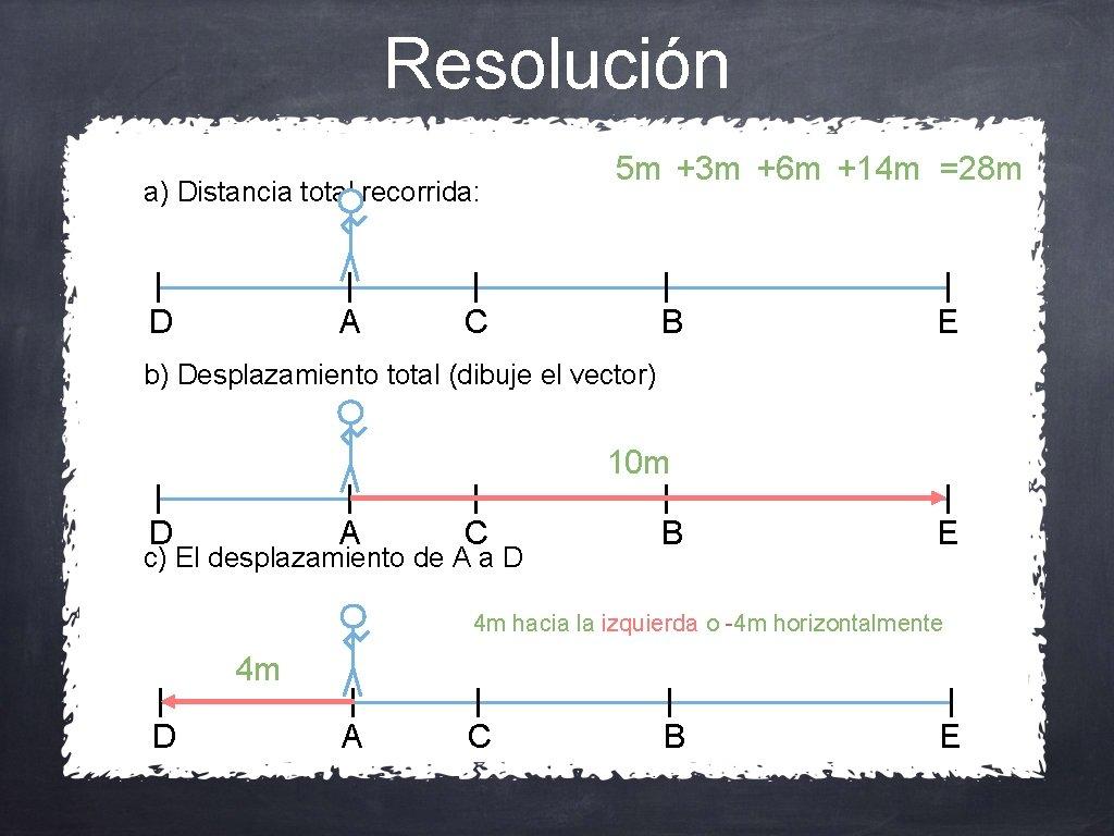 Resolución a) Distancia total recorrida: D A 5 m +3 m +6 m +14