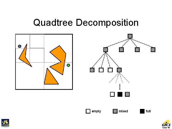 Quadtree Decomposition Slide 48