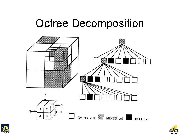 Octree Decomposition Slide 49