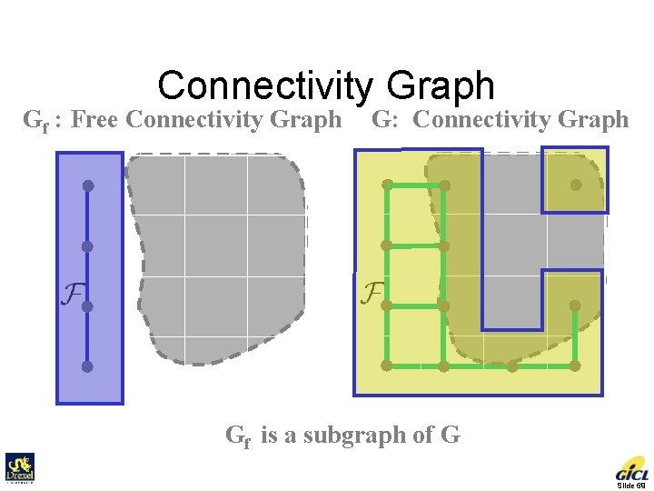 Connectivity Graph Gf : Free Connectivity Graph G: Connectivity Graph Gf is a subgraph