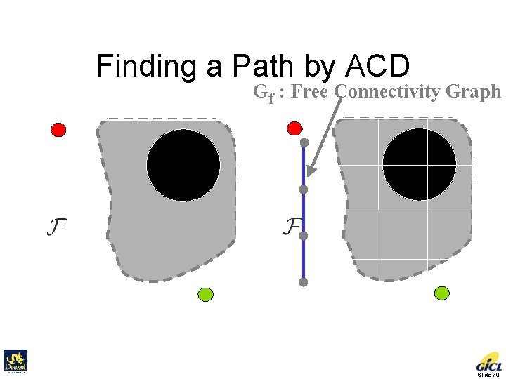 Finding a Path by ACD Gf : Free Connectivity Graph Initial Goal Slide 70