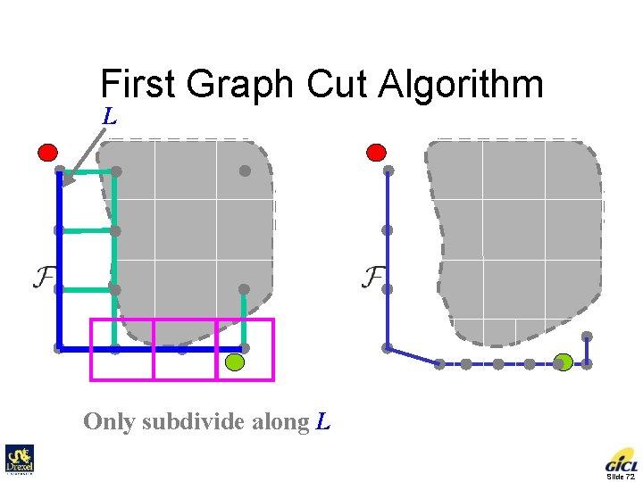 First Graph Cut Algorithm L Only subdivide along L Slide 72