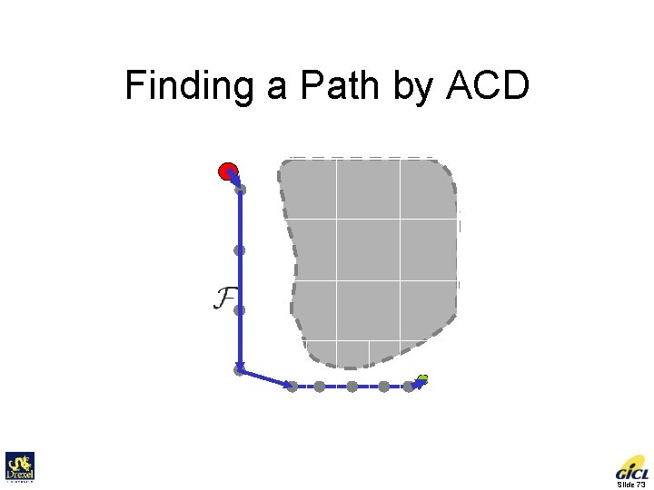 Finding a Path by ACD Slide 73