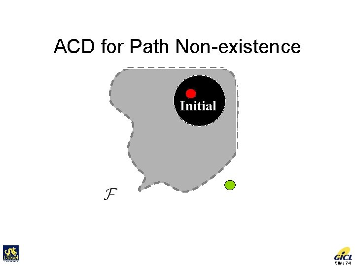 ACD for Path Non-existence Initial Goal C-space Slide 74