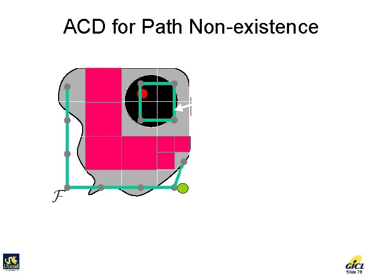 ACD for Path Non-existence Connectivity graph is not connected No path! Sufficient condition for