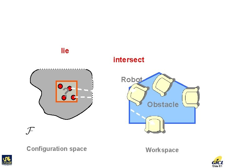 C-obstacle Query Another Collision Detection Problem • Does the cell lie inside C-obstacle? •