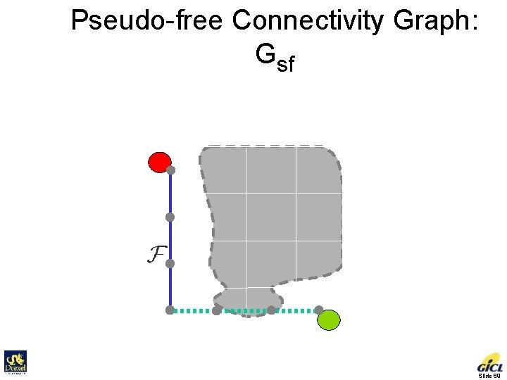 Pseudo-free Connectivity Graph: Gsf = Gf + Pseudo-edges Initial Goal Slide 89