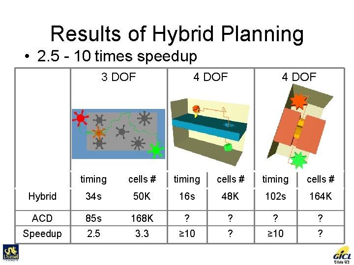 Results of Hybrid Planning • 2. 5 - 10 times speedup 3 DOF 4