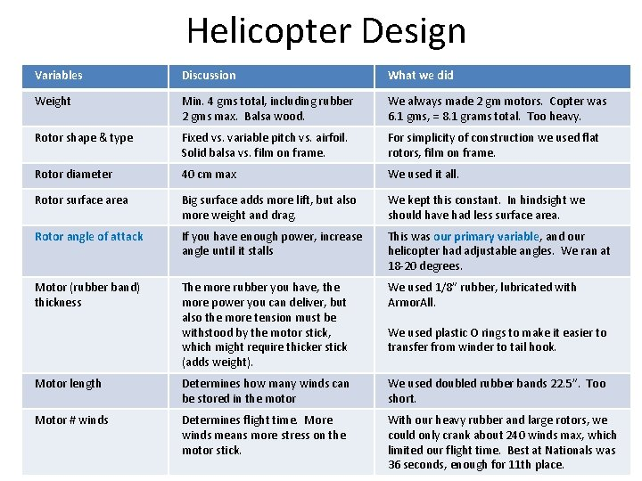 Helicopter Design Variables Discussion What we did Weight Min. 4 gms total, including rubber