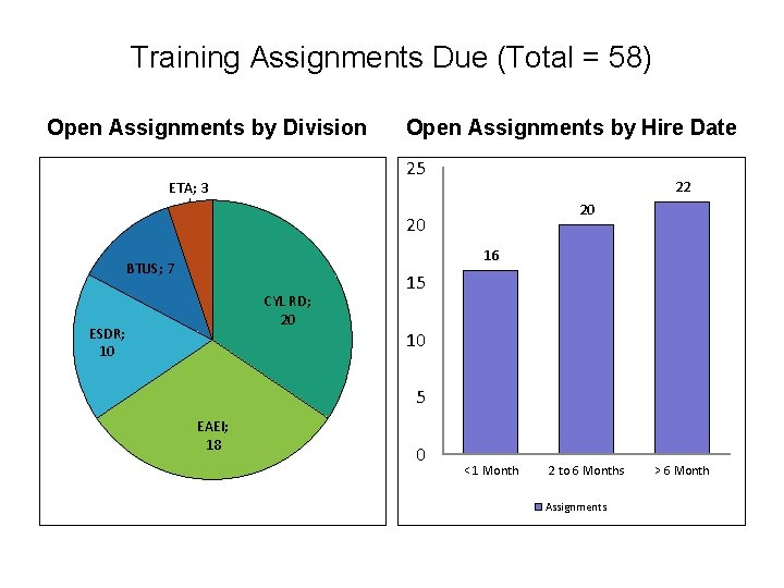 Training Assignments Due (Total = 58) Open Assignments by Division Open Assignments by Hire