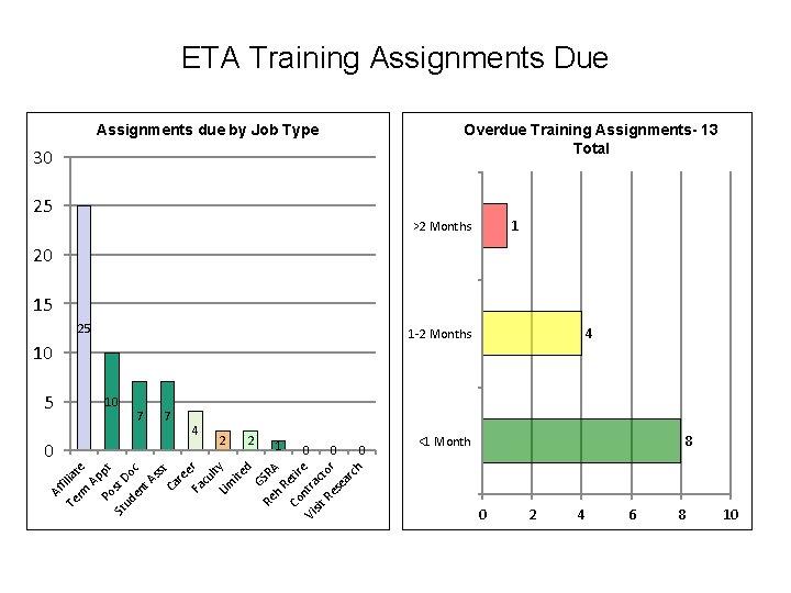 ETA Training Assignments Due Overdue Training Assignments- 13 Total Assignments due by Job Type