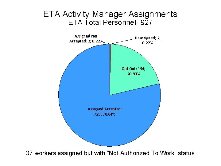 ETA Activity Manager Assignments ETA Total Personnel- 927 Assigned Not Accepted; 2; 0. 22%