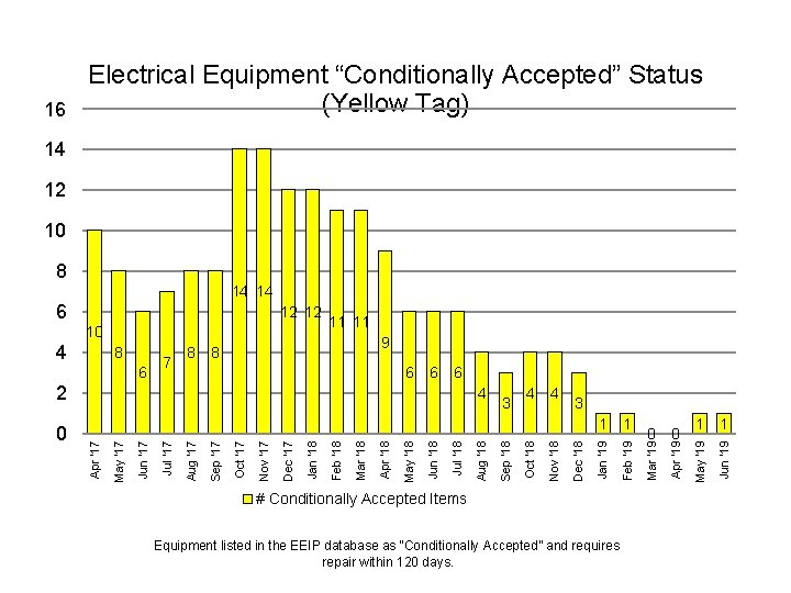 """16 Electrical Equipment """"Conditionally Accepted"""" Status (Yellow Tag) 14 12 10 8 14 14"""