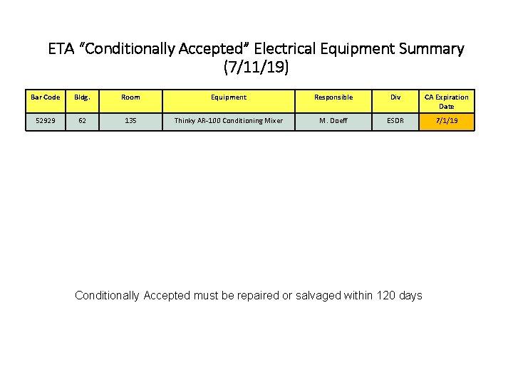 "ETA ""Conditionally Accepted"" Electrical Equipment Summary (7/11/19) Bar Code Bldg. Room Equipment Responsible Div"