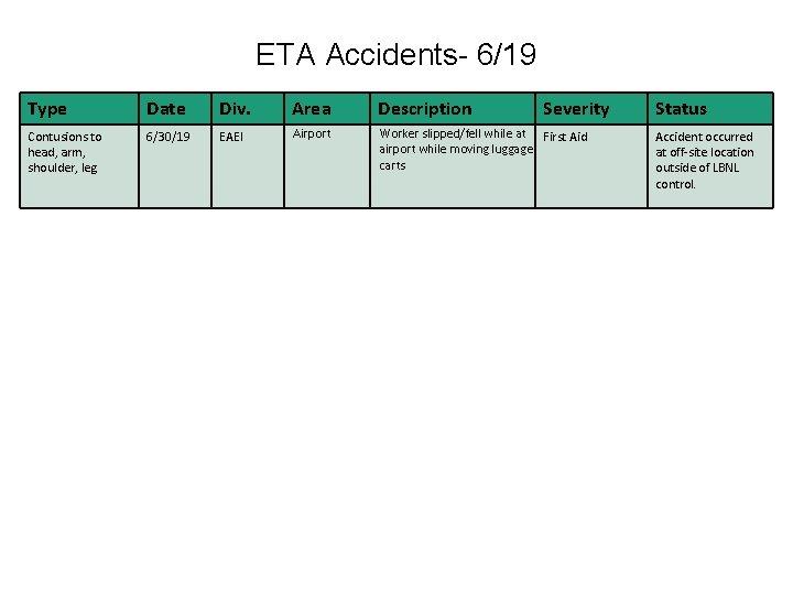ETA Accidents- 6/19 Type Date Div. Area Description Severity Contusions to head, arm, shoulder,