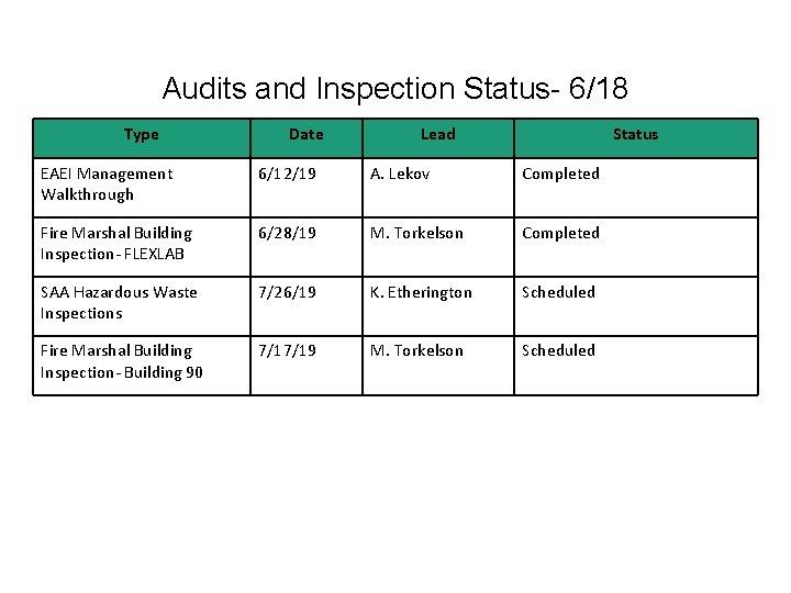 Audits and Inspection Status- 6/18 Type Date Lead Status EAEI Management Walkthrough 6/12/19 A.