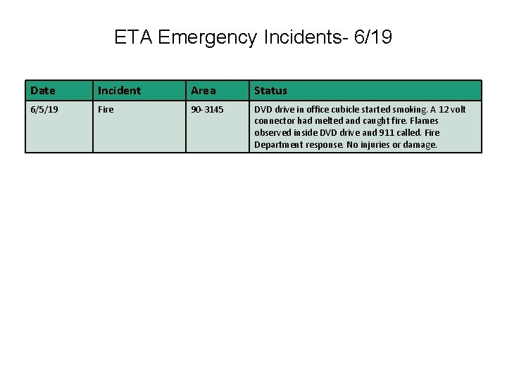 ETA Emergency Incidents- 6/19 Date Incident Area Status 6/5/19 Fire 90 -3145 DVD drive