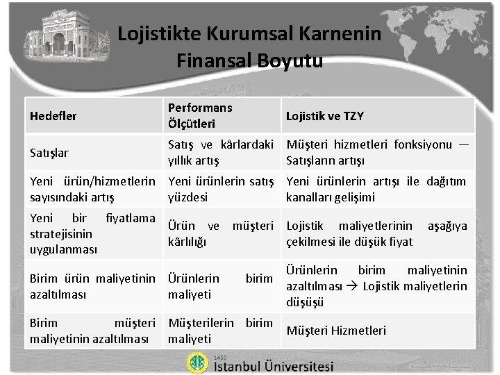 Lojistikte Kurumsal Karnenin Finansal Boyutu Hedefler Performans Ölçütleri Satışlar Satış ve kârlardaki Müşteri hizmetleri