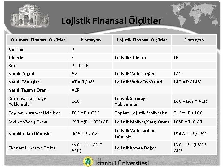 Lojistik Finansal Ölçütler Kurumsal Finansal Ölçütler Notasyon Gelirler R Giderler E Kâr P=R–E Varlık