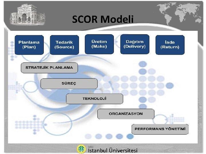 SCOR Modeli