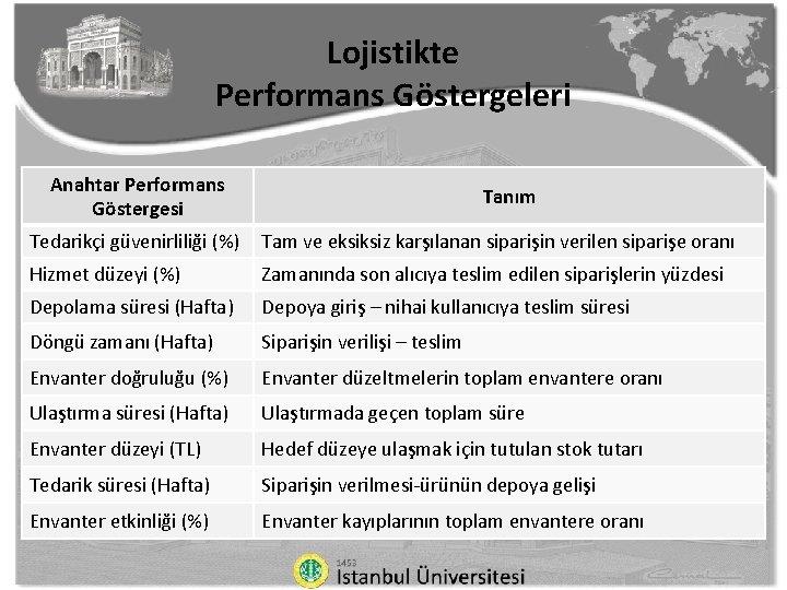 Lojistikte Performans Göstergeleri Anahtar Performans Göstergesi Tanım Tedarikçi güvenirliliği (%) Tam ve eksiksiz karşılanan