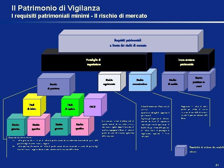 Il Patrimonio di Vigilanza I requisiti patrimoniali minimi - Il rischio di mercato Requisiti