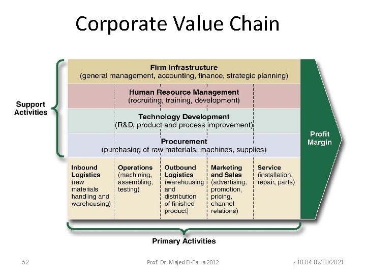 Corporate Value Chain 52 Prof. Dr. Majed El-Farra 2012 ﻡ 10: 04 02/03/2021