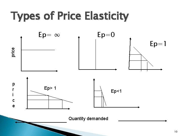 Types of Price Elasticity Ep=0 price Ep= ∞ p r i c e Ep>