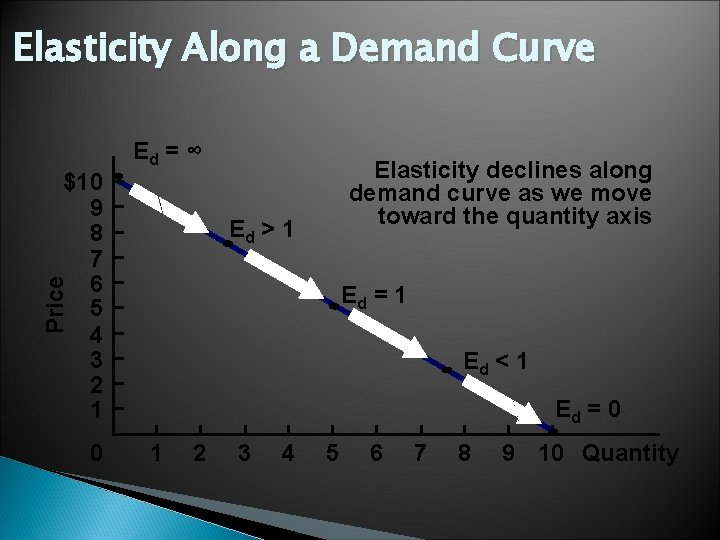 Elasticity Along a Demand Curve Ed = ∞ $10 9 8 7 6 5