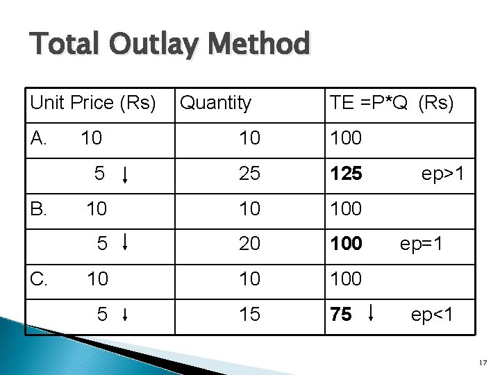 Total Outlay Method Unit Price (Rs) A. B. C. Quantity TE =P*Q (Rs) 10