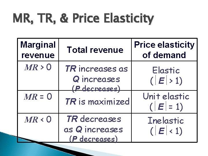 MR, TR, & Price Elasticity Marginal revenue MR > 0 MR = 0 MR