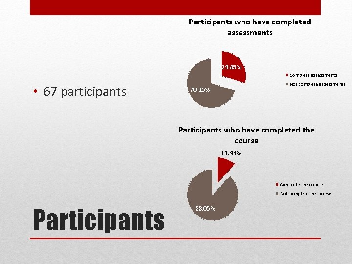 Participants who have completed assessments 29. 85% Complete assessments • 67 participants Not complete