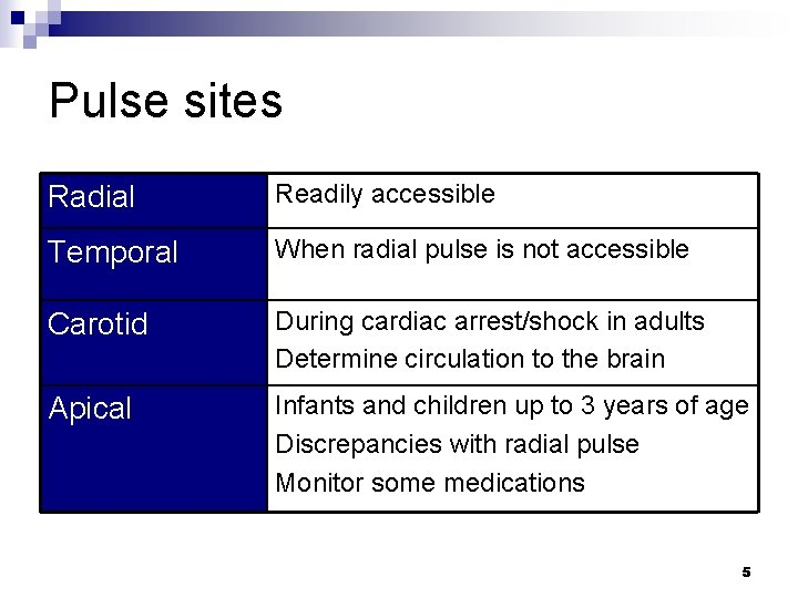 Pulse sites Radial Readily accessible Temporal When radial pulse is not accessible Carotid During