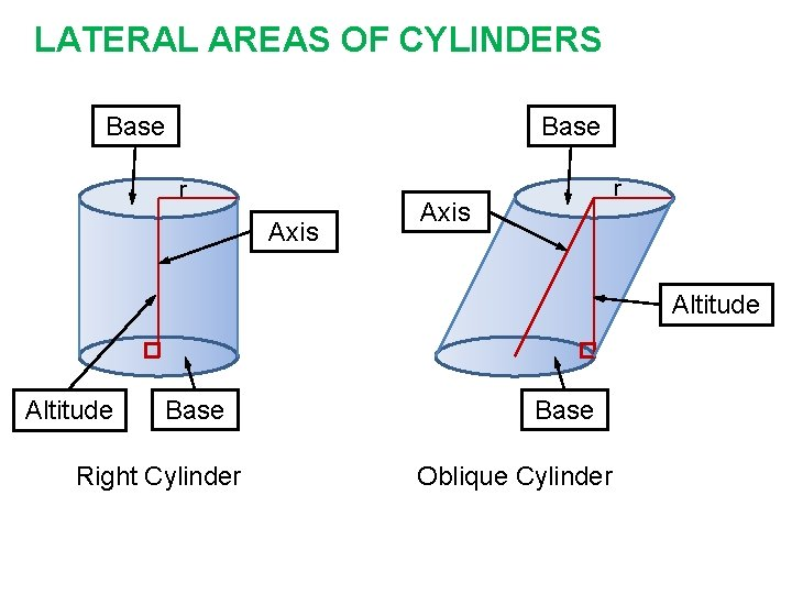 LATERAL AREAS OF CYLINDERS Base r Axis Altitude Base Right Cylinder Base Oblique Cylinder