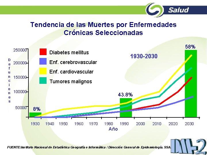 Tendencia de las Muertes por Enfermedades Crónicas Seleccionadas 58% 250000 D e f u