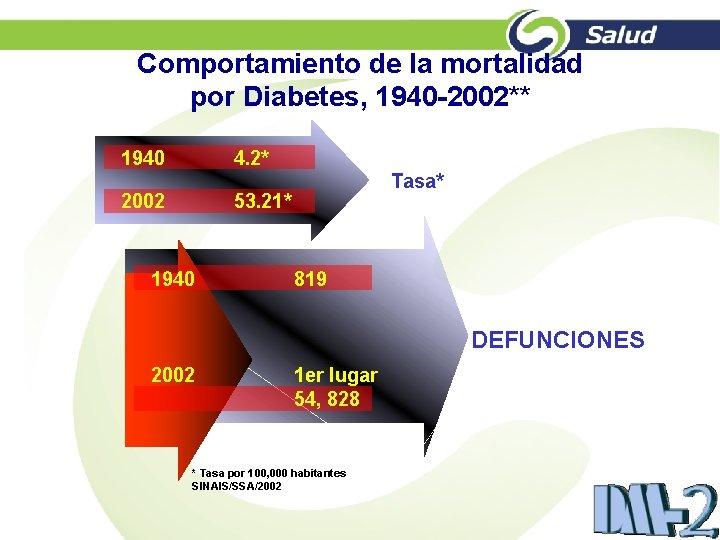 Comportamiento de la mortalidad por Diabetes, 1940 -2002** 1940 4. 2* 2002 Tasa* 53.