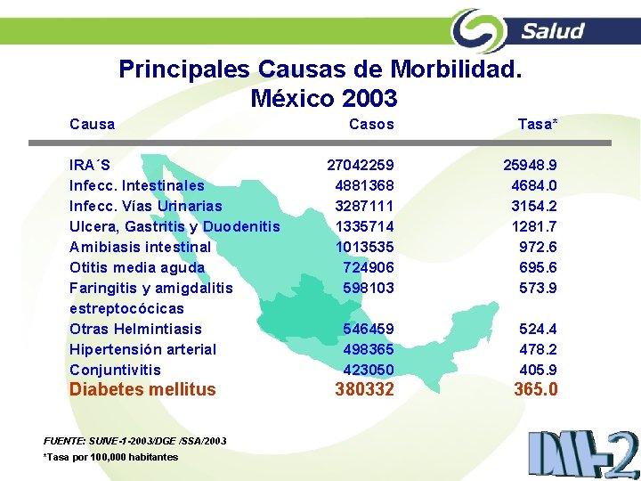 Principales Causas de Morbilidad. México 2003 Causa IRA´S Infecc. Intestinales Infecc. Vías Urinarias Ulcera,