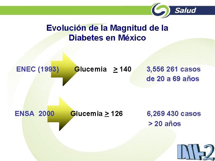 Evolución de la Magnitud de la Diabetes en México ENEC (1993) ENSA 2000 Glucemia