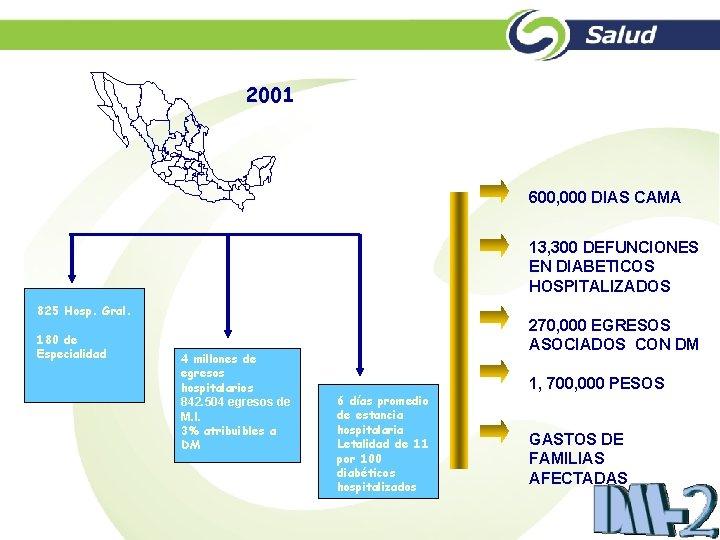 2001 600, 000 DIAS CAMA 13, 300 DEFUNCIONES EN DIABETICOS HOSPITALIZADOS 825 Hosp. Gral.