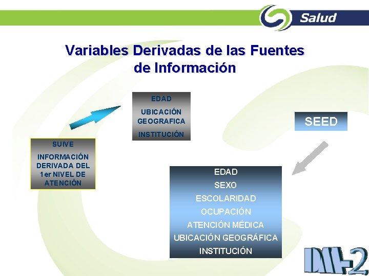 Variables Derivadas de las Fuentes de Información EDAD UBICACIÓN GEOGRAFICA SEED INSTITUCIÓN SUIVE INFORMACIÓN