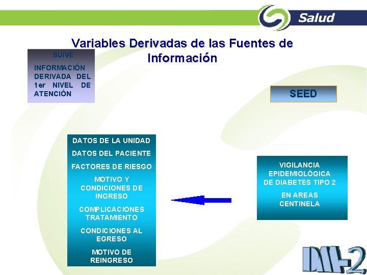 Variables Derivadas de las Fuentes de SUIVE Información INFORMACIÓN DERIVADA DEL 1 er NIVEL
