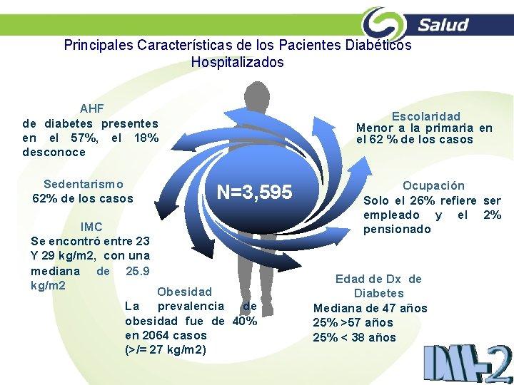 Principales Características de los Pacientes Diabéticos Hospitalizados AHF de diabetes presentes en el 57%,